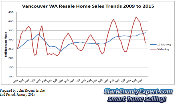 Clark County Washington Home Sales January 2015 - Units Sold