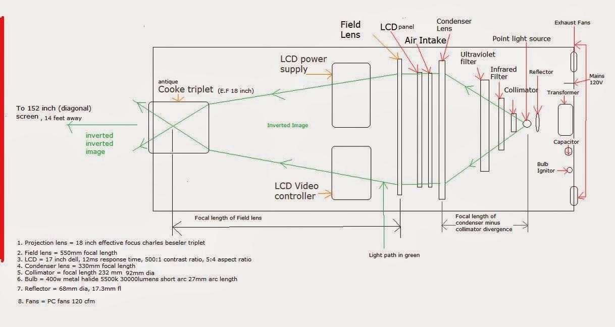 few insights: homemade HD projector for Condenser Lens Projector  lp0lpmzq
