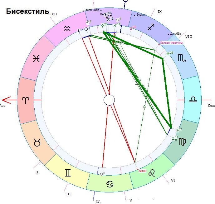 opredelenie-sekstil-po-dzhyotish