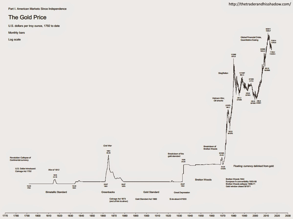 Gold prices, 1792 to 11/2014 - monthly chart
