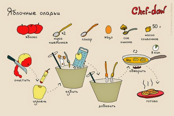 Рецепты с поэтапным