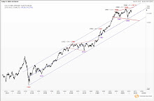 Long Term View of Dow Jones Industrial