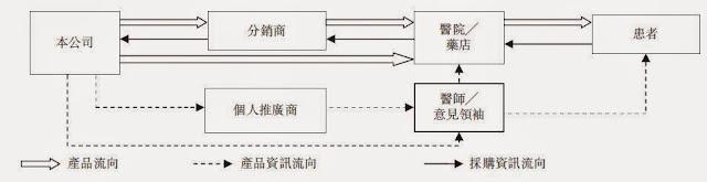 服務流程中產品、產品資訊及採購資訊的一般流向