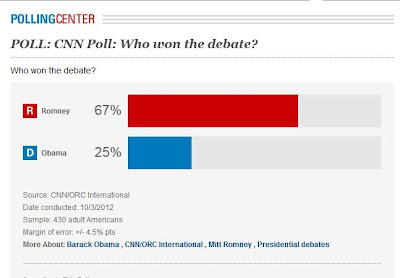Romney 67 Obama 25