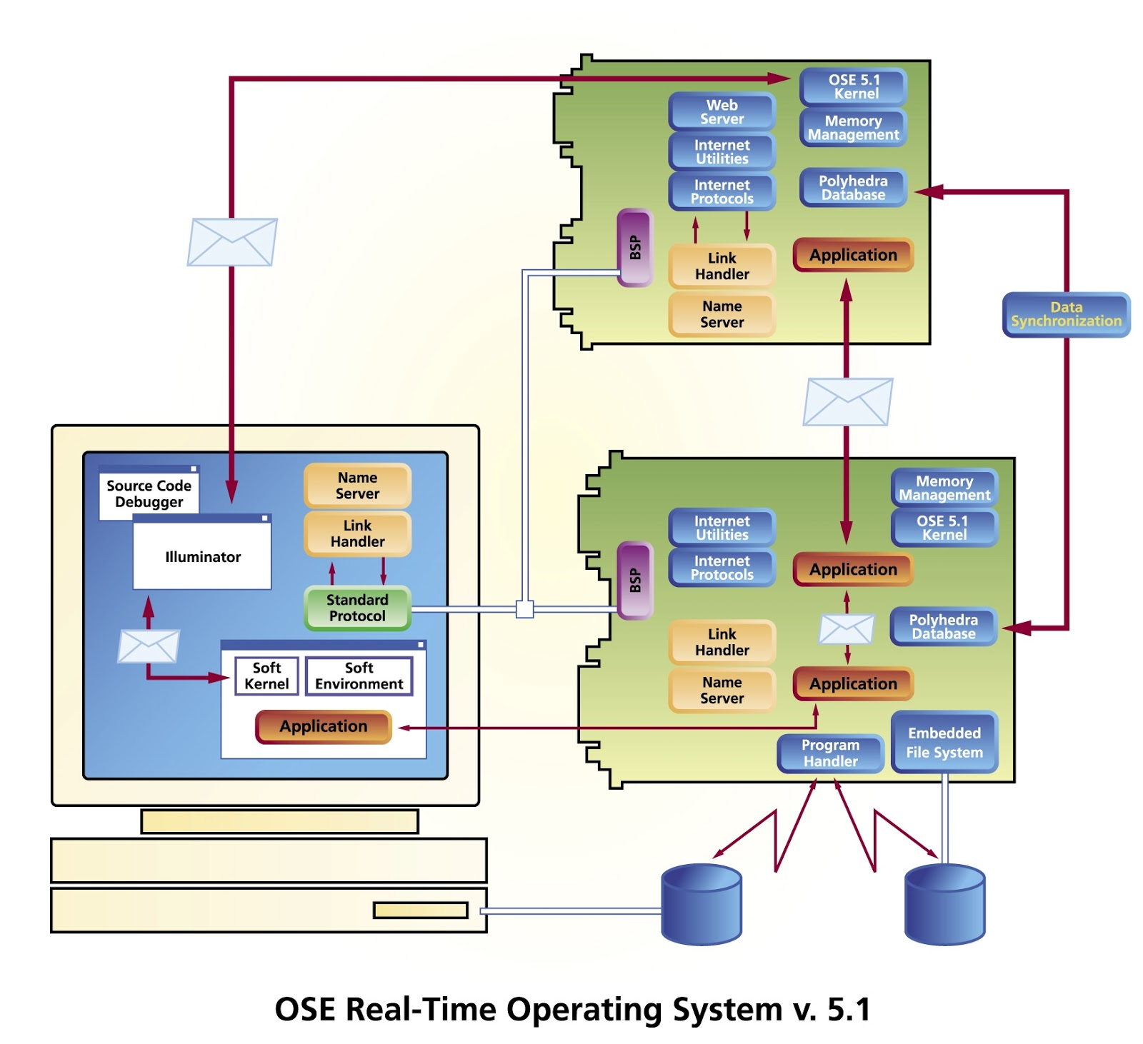 essential properties of operating systems An operating system does the following activities related to real-time system activity in such systems, operating systems typically read from and react to sensor data the operating system.