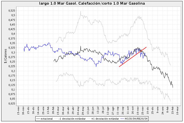 spread heating oil - gasoline