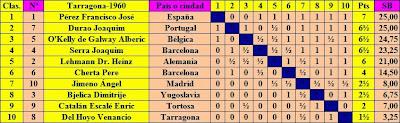 Clasificación según puntuación del Torneo Internacional de Ajedrez Tarragona 1960