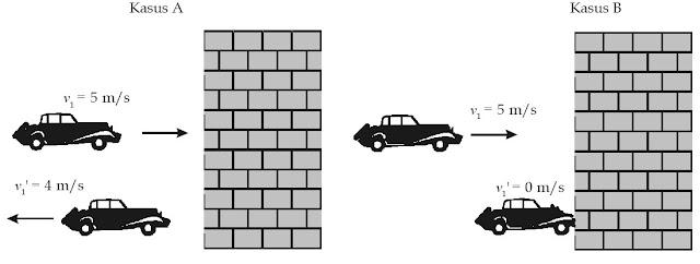 Perubahan momentum pada mobil yang menabrak tembok.