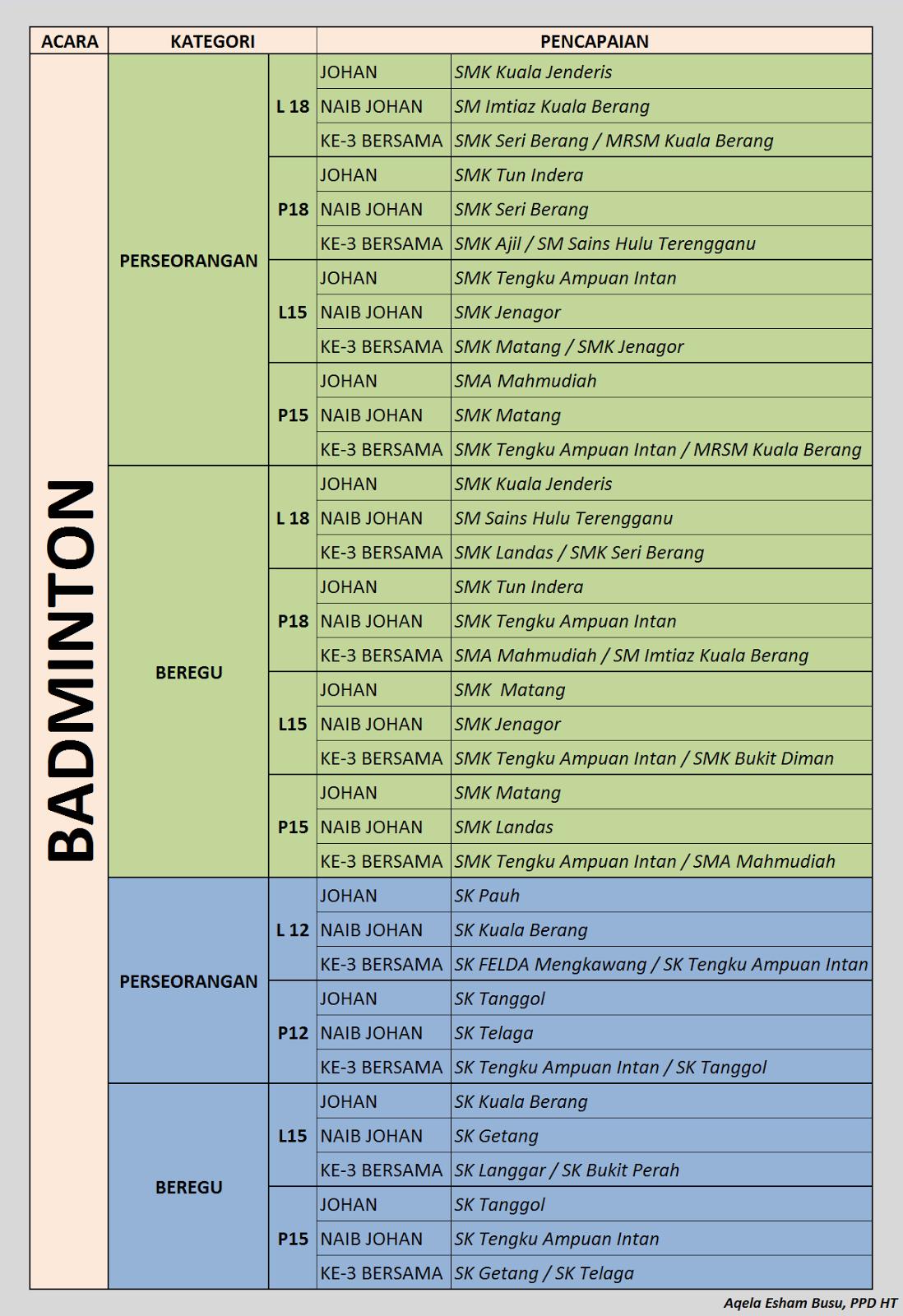 Keputusan Kejohanan Badminton MSSM Daerah hulu Terengganu 2015