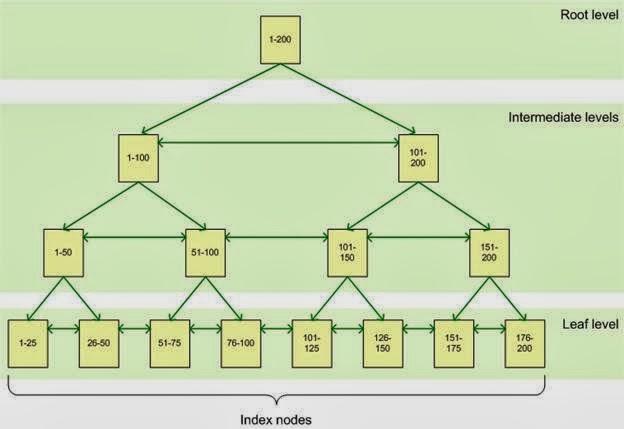اساسيات قواعد البيانات - القيود قيد الفهرس Database Basic SQL - INDEX
