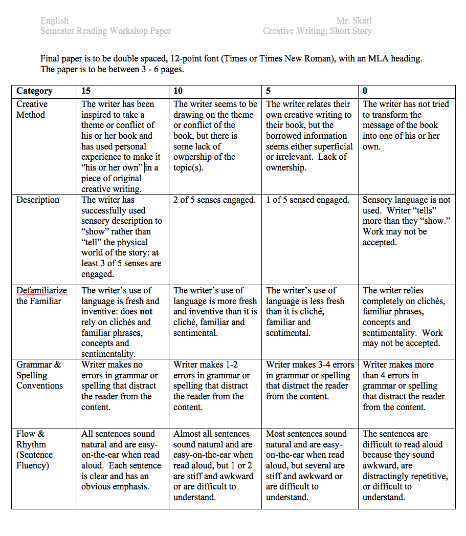rubric for creative writing story Creative writing audition rubric 1) portfolio rubricstudents provide a statement of purpose and an example of each of the following: fiction, non-fiction, poetry, script (a total of 5 pieces).