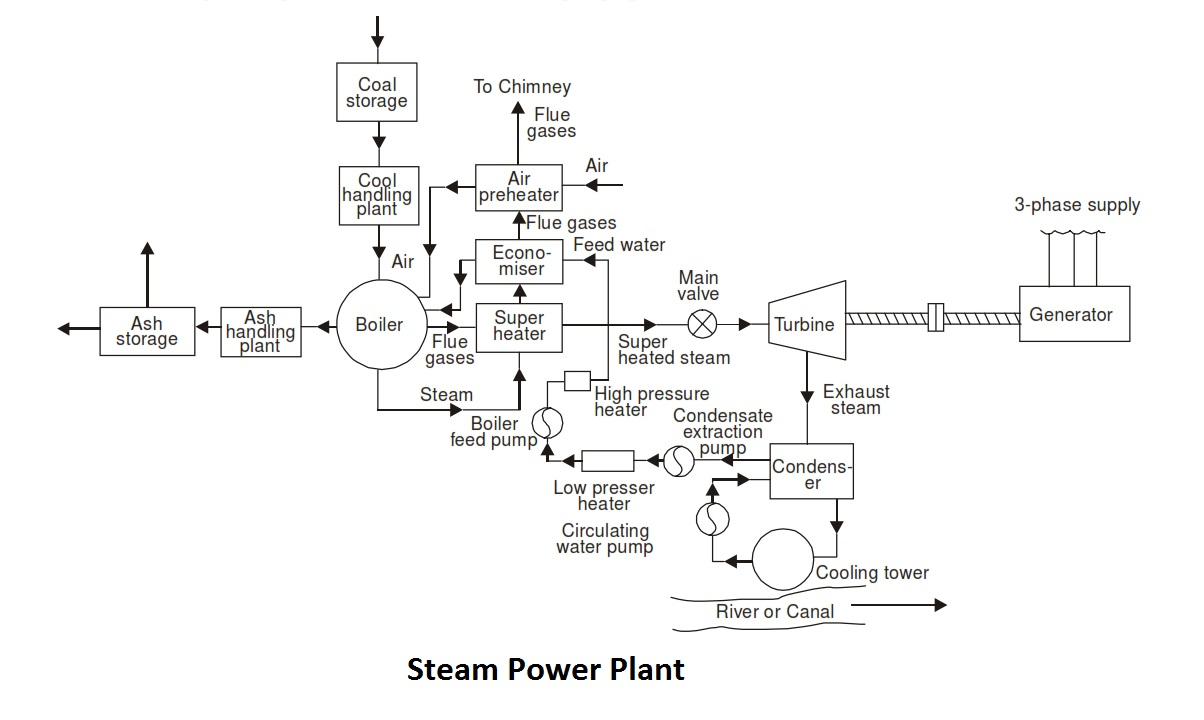 Lathe Study Material Power Plant Circuit Layout Posted 18th December 2015 By Tab Berhampur