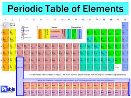 Periodic table a periodic table is a tabular display of the chemical elements organized on the basis of their atomic numbers electron configurations and recurring urtaz Choice Image