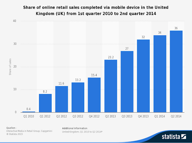 """Uk mobile sales vs ecommerce sales compared"""