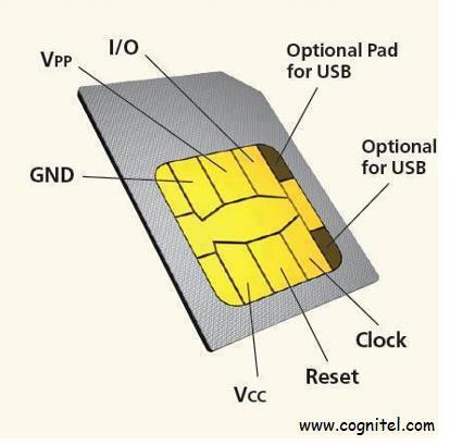 See Inside The Sim Card Of Your Mobile Phone Mechatronics Inspiration
