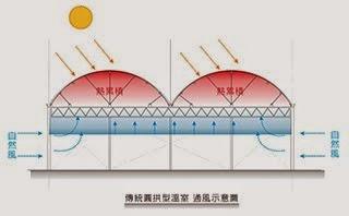 傳統圓拱型溫室 通風示意圖