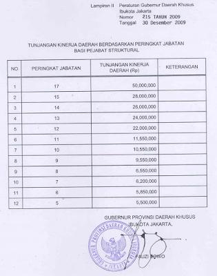 Berikut+Tunjangan+Kinerja+Daerah+(TKD)+DKI+Jakarta Daftar Tunjangan PNS 2013 Terbaru