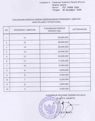 Berikut Tunjangan Kinerja Daerah (TKD) DKI Jakarta
