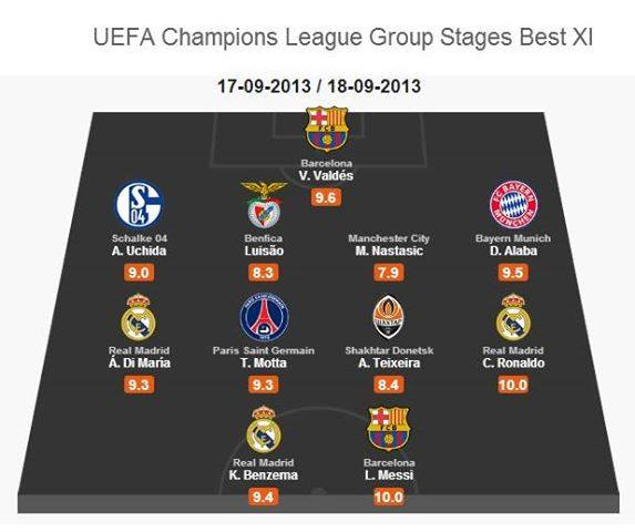 UEFA Champions League Team of the Week    Uefa Champions League Teams 201314