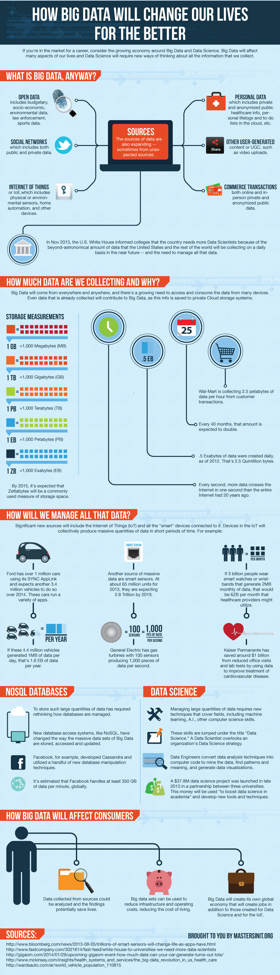 How Big Data Will Change Our Lives For The Better - infographic