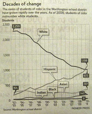 Pioneer Press graph showing white student enrollment declining and Latino student enrollment increasing so that now there are more Latino students than white in Worthington, Minnesota