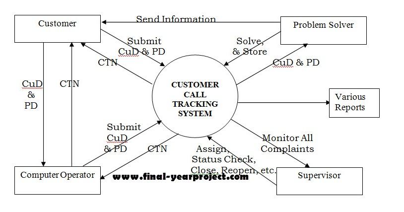 customer call tracking system cse project report