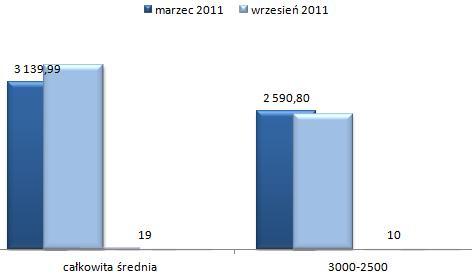 ceny wynajmu mieszkań Ursus Warszawa, czteropokojowe i większe mieszkania