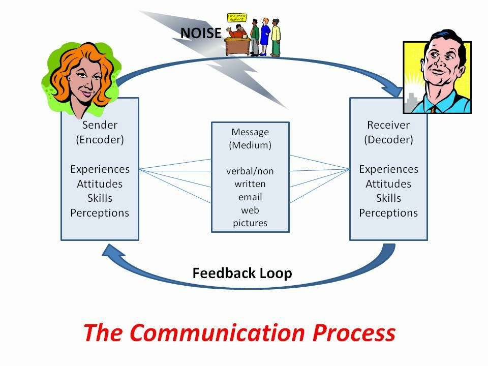 communication science the process of communication The study of communication sciences and disorders involves the  and/or  social sciences, basic normal communication and swallowing processes and  nine.