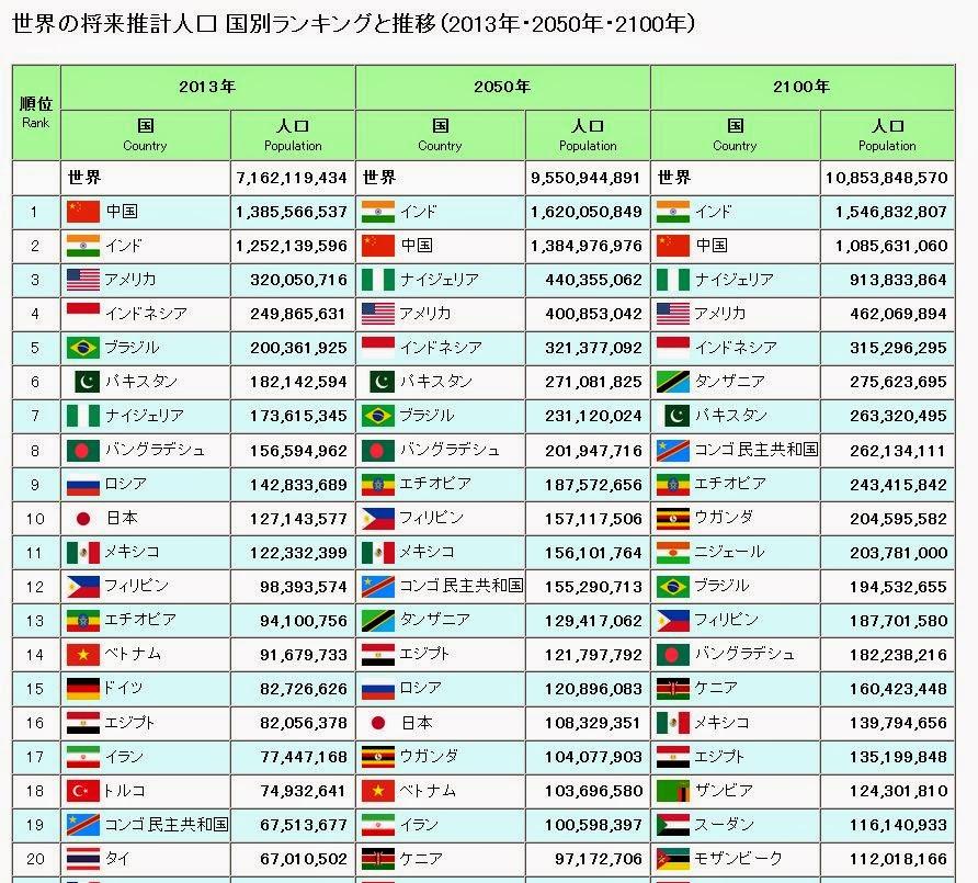 【国際】インドの人口、すでに中国を抜いた可能性 約13億3000万人 中国の総人口は「盛っている」と米専門家 [無断転載禁止]©2ch.netYouTube動画>23本 ->画像>34枚