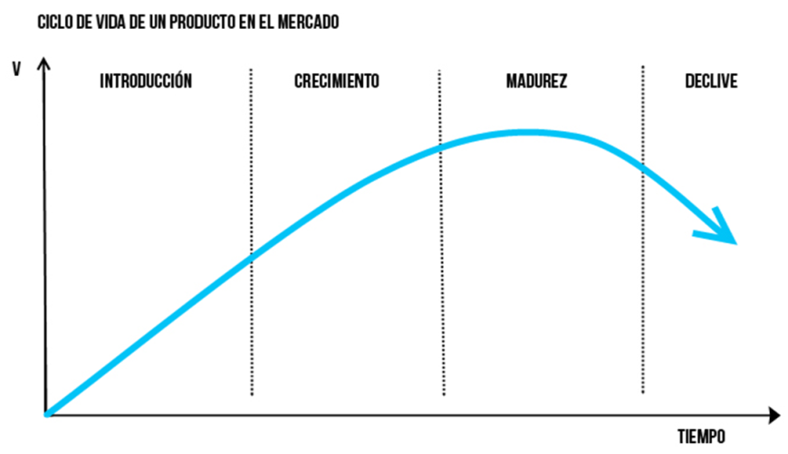 Hospitalidad: Objetivos del Marketing, Mix promocional en el Ciclo ...