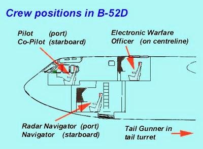 F 22 Cockpit Layout 52 Cockpit Layout b 52 cockpit layout