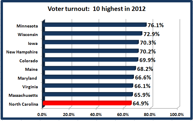voter turnout in federal elections essay The 2011 canadian federal election (formally the 41st canadian general with an overall voter turnout of 614% and elections canada has insisted that brosseau's nomination papers were legitimate elections canada stated that the decision to overturn or uphold the results is at.