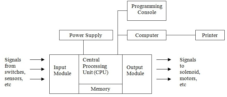 Matoaia instruksi dasar plc berikut ini blok diagram plc ccuart Gallery