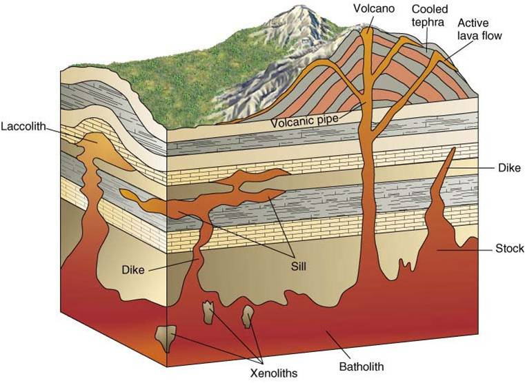 intrusive and minor extrusive features of vulcanicity essay Full text of the pan-american geologist see other formats.