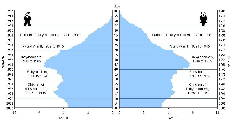 Quebec Population Pyramid 04/population-pyramids-and