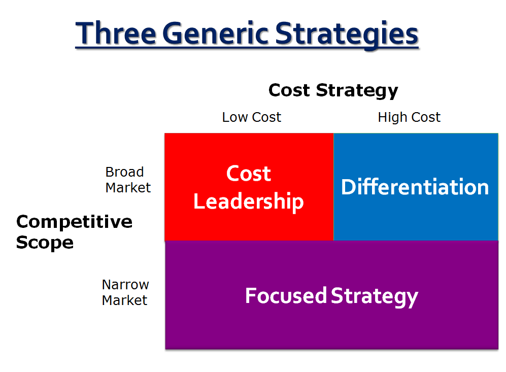 cost strategies Pricing strategies can be used to pursue different types of objectives, such as increasing market share, expanding profit margin, or driving a competitor from the marketplaceit may be necessary for a business to alter its pricing strategy over time as its market changes.