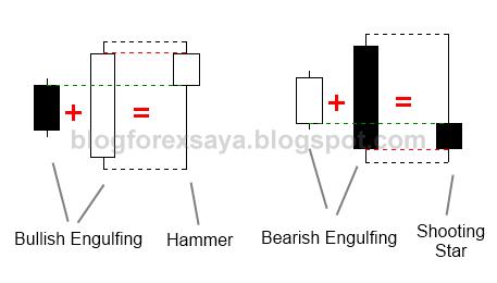 blog forex saya - blending candlestick 1