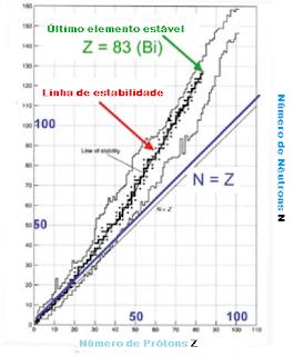 Compara dados através de uma tabela