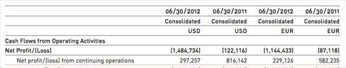 artnet AG six month report 2012