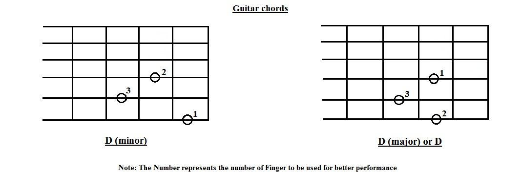 Easy guitar classes
