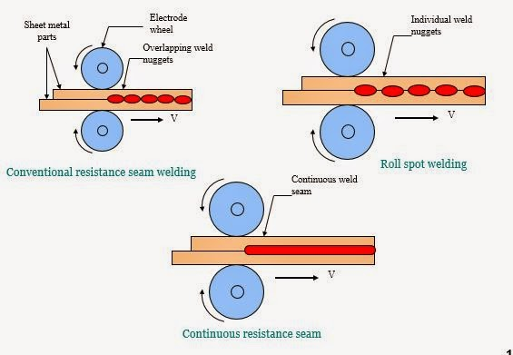 Resistance Seam Welding (RSEW) Working principles