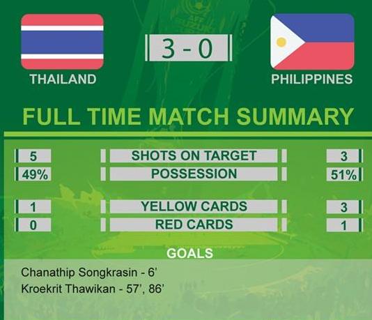 Thailand Benam Filipina Untuk Layak Ke Final Piala AFF Suzuki 2014