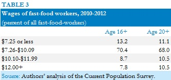 Employment Fast Food Industry