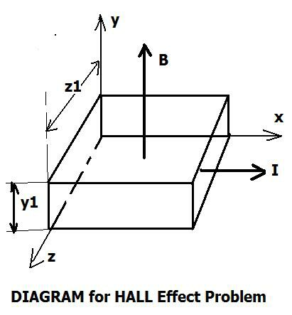 Brane Space Basic Electrodynamics Solution To Hall Effect Problem