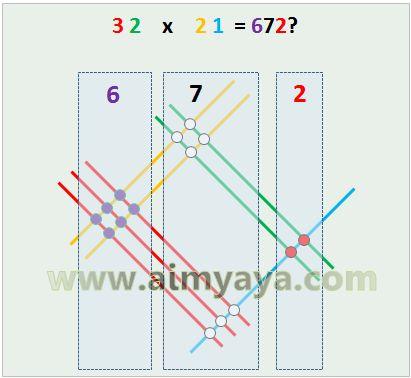 Gambar: Menghitung jumlah titik potong setiap kelompok
