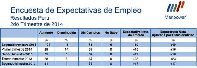 expectativas de empleo Q2 Perú Manpower