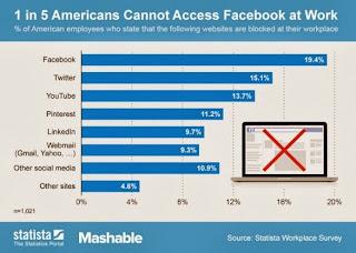 Facebook Bloccato USA
