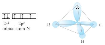 Bentuk molekul berdasarkan hibridisasi dari NH3