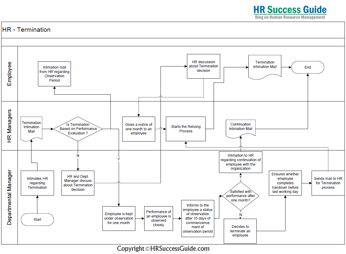 Hr success guide top human resources blog termination process termination process flow diagram hr success guide pooptronica