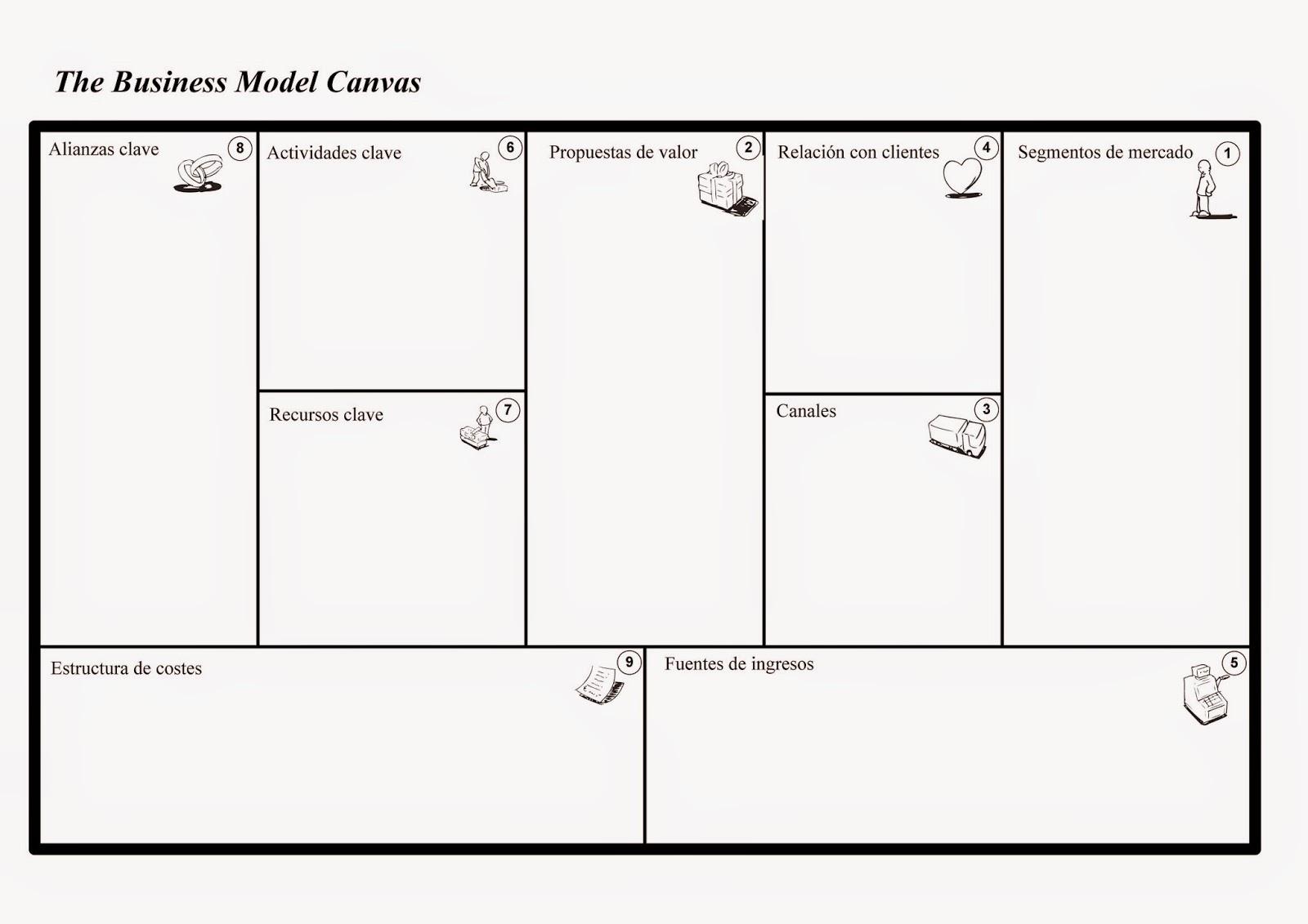 ATRAY Soluciones: El modelo CANVAS para los planes de negocio